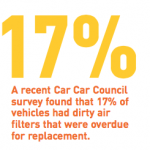 A recent Car Car Council survey found that 17% of vehicles had dirty air filters that were overdue for replacement.
