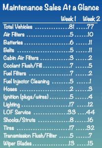 Preferred Automotive Sales Chart