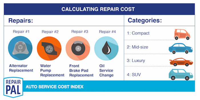 RepairPal Provides A Glance At What Car Models Are The Most