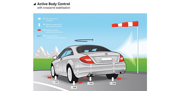 Mercedes-Benz Active Body Control (ABC) Suspension Tips