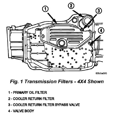Tech Tip: Solving Transmission Delayed Shift Condition on Dodge Durango